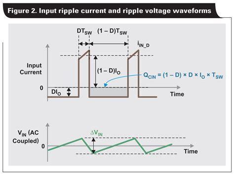 definition of capacitor ripple current how to select input capacitors for a buck converter power electronic tips
