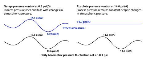 Vacuum Vs Pressure Absolute Vs Choosing The Right Pressure