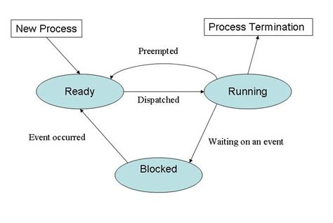 process states in operating system with diagrams linux process management tutorial for developers