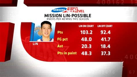 Espm Mba Statistics by Can Linsanity Continue With Return Stats Info