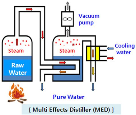 design of multi effect distillation mvr distiller system from ik corporation manufacturers