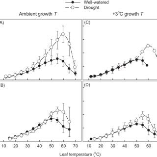 temperature response curve of rates of leaf respiratory co2 release r pdf drought increases heat tolerance of leaf respiration in eucalyptus globulus saplings grown