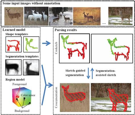 pattern recognition unsupervised learning cosegmentation and cosketch by unsupervised learning