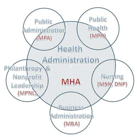 Mba Healthcare Administration Michigan by Mha Why Study Health Administration At Grand Valley