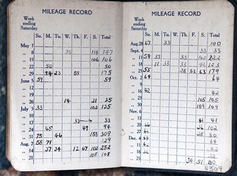 what are the irs mileage log requirements the motley fool