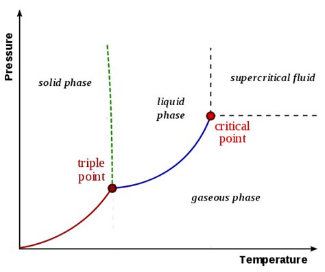 phase diagram of phase diagrams chemistnate lessons