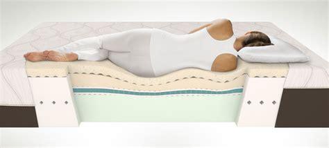 miglior materasso per mal di schiena migliori materassi per mal di schiena classifica e