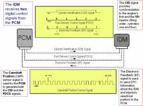 international idm wiring diagram idm free printable wiring diagrams