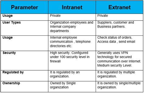 concepts dinternet intranet et extranet n apercu de ce qui peut intranet and extranet