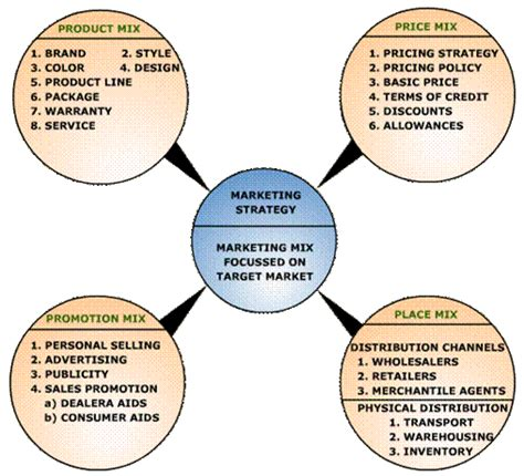Marketing Plan Pdf Mba Helicopter by Marketing Mix Essay How To Define Marketing Mix The Ldquo