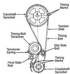 What Are The Proper Timing Marks For A 1997 Mitsubitshi