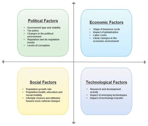 Snhu Mba Entrepreneurship by Contract Manufacturing Pest Analysis External Factors