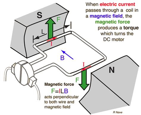 Electric Motor Theory by Working Principle Of Dc Motor Studyelectrical