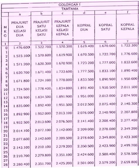 Tabel Daftar Gaji Pokok Anggota Tni Tentara Nasional Indonesia Tahun | tabel daftar gaji pokok anggota tni tentara nasional