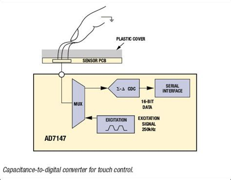how to make a capacitive sensor providing an edge in capacitive sensor applications analog devices