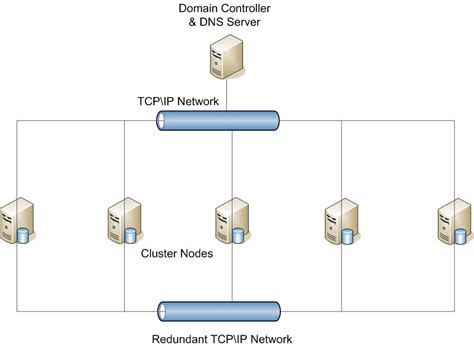 sql server cluster architecture diagram stairway to alwayson level 3 infrastructure 101