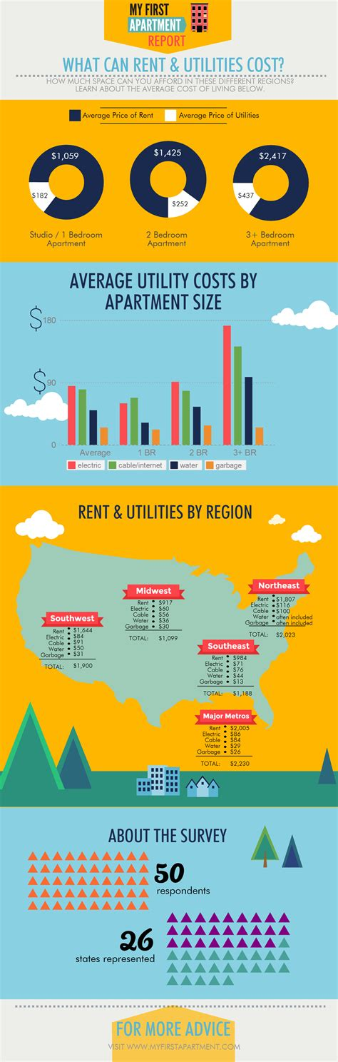 how much do utilities cost for a one bedroom apartment how much are average first apartment rent and utility costs our survey results infographic my