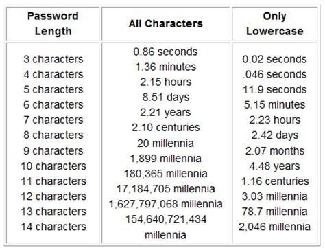 8 Characters That Id To Be by How Easy Is It To Hack Your Password Pozadzides