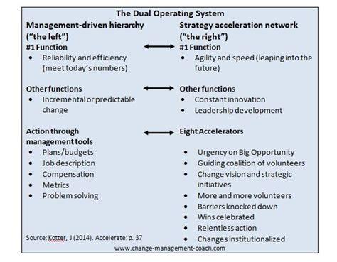 kotter key characteristics of the dual operating system - Kotter Key
