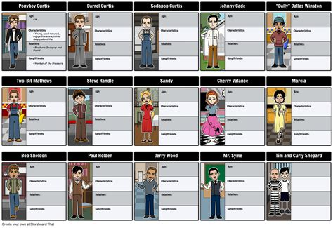 the outsiders character map storyboard by rebeccaray
