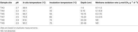 Methan 120 Ml frontiers detection of autotrophic verrucomicrobial methanotrophs in a geothermal environment
