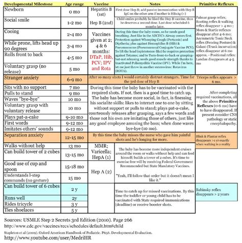 developmental milestones table this was made for med students and is a helpful overview