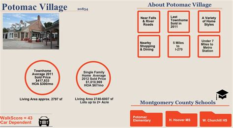 potomac property values montgomery county md