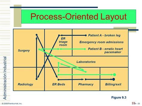 process oriented layout adalah chapter 9 layout strategy ppt video online download