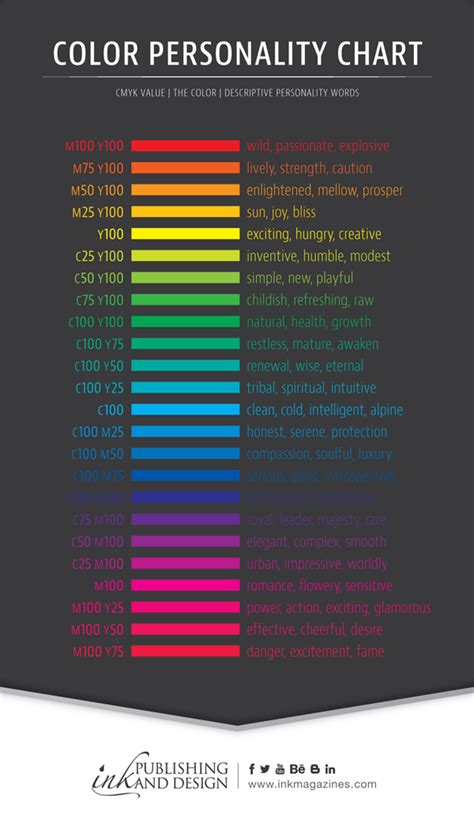 colors and personality ink publishing and design color personality chart
