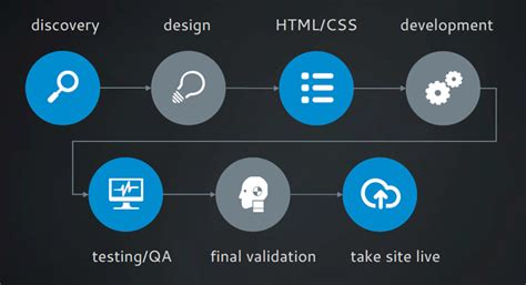 web design and programming tutorial programming web design project management clarity