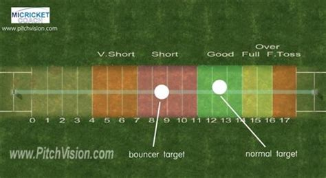 swing bowling tips tennis ball pitchvision