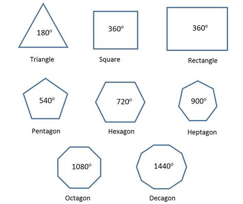 12 Sided Polygon Interior Angles Polygon Geometry Pentagons Hexagons And Dodecagons
