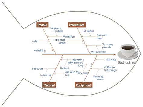 fish bone analysis template fishbone diagrams solution conceptdraw