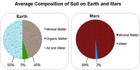 Small Spaces Living by Tomatosphere Tomatosph 232 Re Soil On Mars
