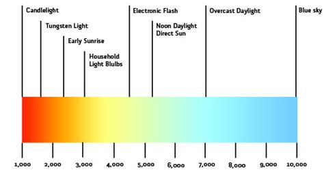 kelvin color temperature decoding color temperature thinlight technologies