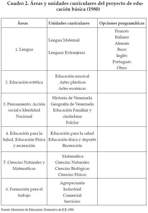 nuevo diseo curricular ministerio de educacion venezuela 2016 maya curricular 2016 nueva maya curricular venezuela nueva