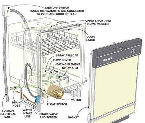 Can Tums Cause Yellow Stool by Gallery Inside A Bosch Dishwasher How To Repair A