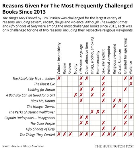 list of challenged books banned books by the numbers infographics huffpost