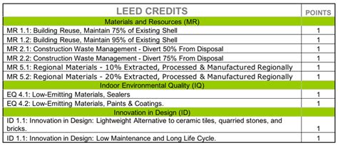 Credit Form Leed Ecostucco Eco Stucco Reduce Buildings Impact On The Environment With A Lime Plaster