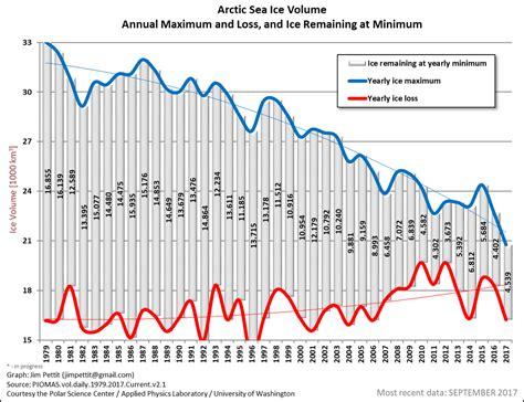 Maximum Loss by Sea Volume Pettit Climate Graphs