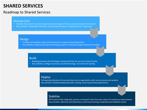 shared services service level agreement template shared services powerpoint template sketchbubble