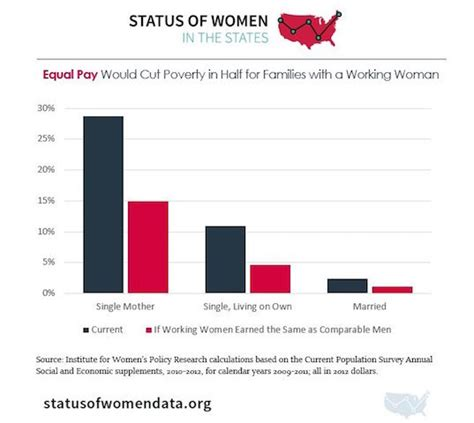 Gender In America by For U S Inequality Takes Many Forms Huffpost