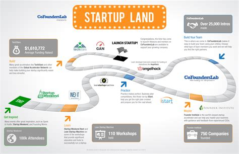 road map company startup land a roadmap for entrepreneurs by cofounderslab