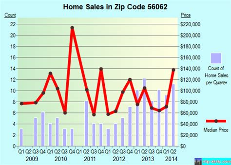 madelia mn zip code 56062 real estate home value