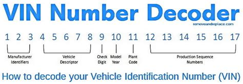 chevrolet engine numbers vehicle identification number    ford price release
