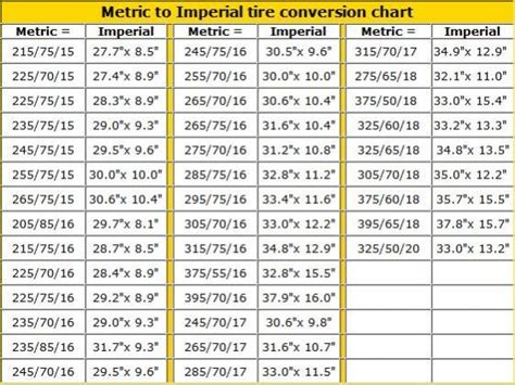 tire measurement conversion metric to imperial tire conversion stuff for the burban