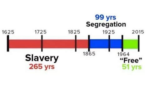 This Simple Timeline Puts The Long Long History Of Xs On Movement To End Modern Slavery Time