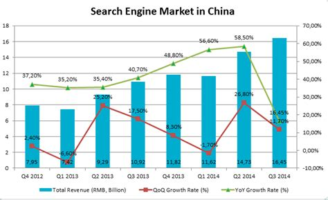 Search In China Landscape Of Search Engines In China Marketing China