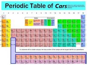 periodic table imagexxl