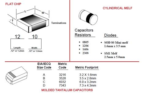 melf resistor sizes common resistors and capacitors smd packages sizes